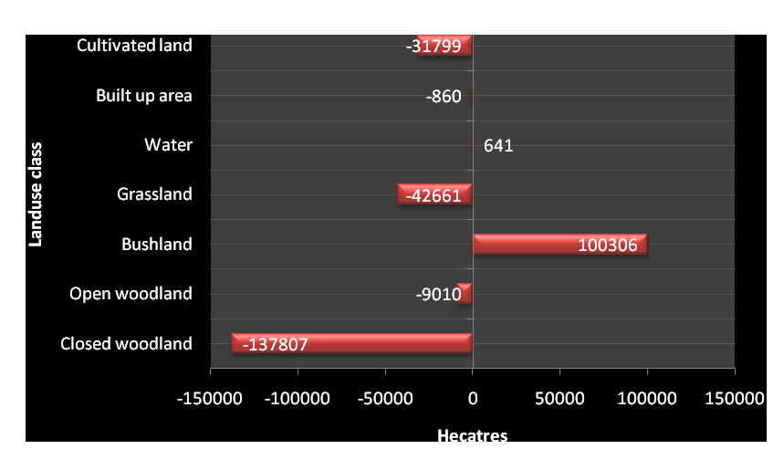 the land matrix
