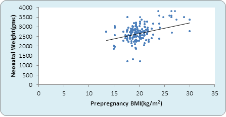 b3e81ce46383c Graph 1: Correlation between pre-pregnancy BMI and Birth weight kg) (n=500).