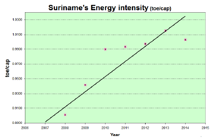 Re-Energizing Suriname with Less Energy