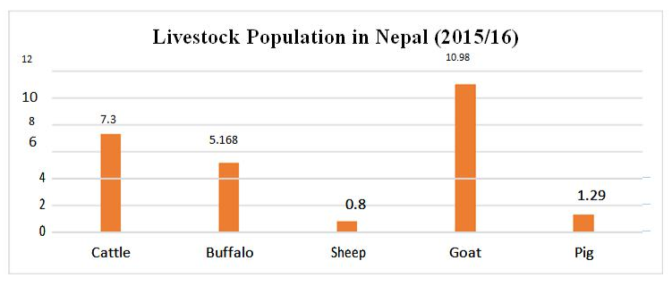 Situation of Livestock, Production and its Products in Nepal