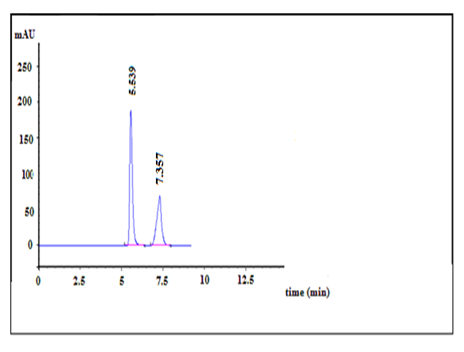 The Development of A New Validated HPLC and