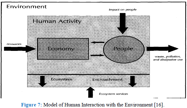 Theories and Concepts for Human Behavior in Environmental